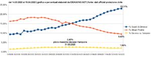 Grafico Percentuali Coronavirus Decessi Positivi e Guariti
